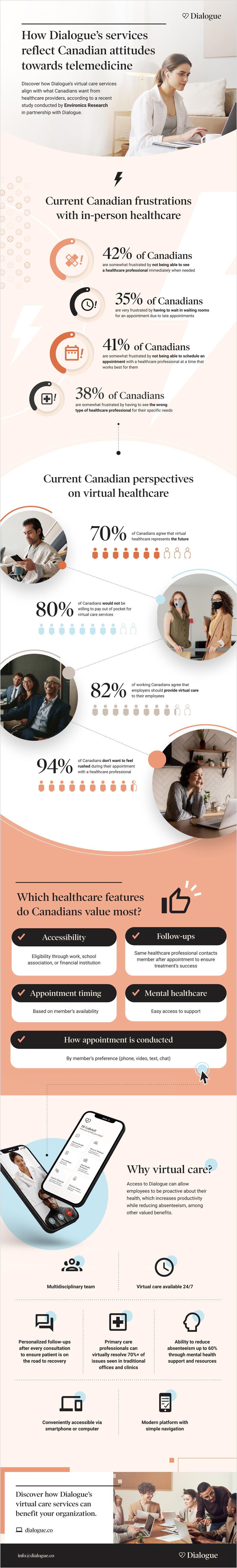 How Dialogue's services reflect Canadian attitudes towards telemedicine