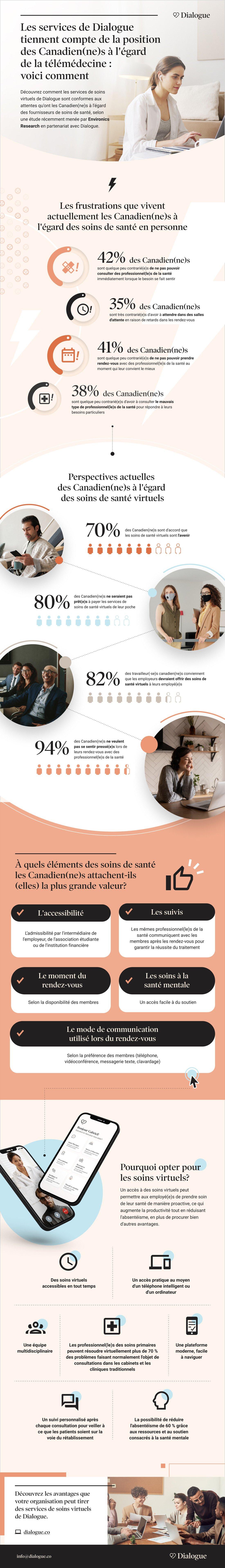Les services de Dialogue tiennent compte de la position des Canadien(ne)s à l'égard de la télémédecine
