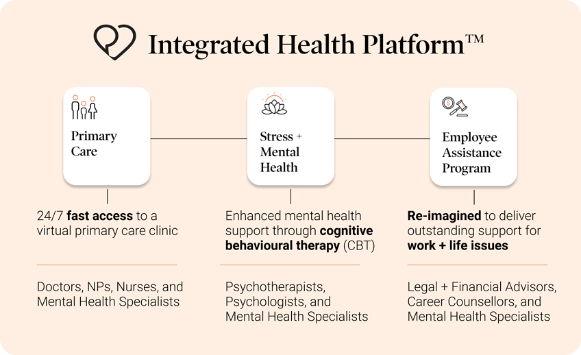 blog_ Dialogue's Integrated Health Platform_ What it is and how it can benefit your organization 1