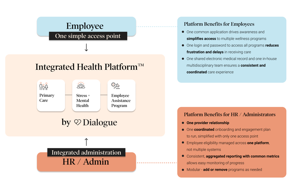 blog_ Dialogue's Integrated Health Platform_ What it is and how it can benefit your organization 2 (1)