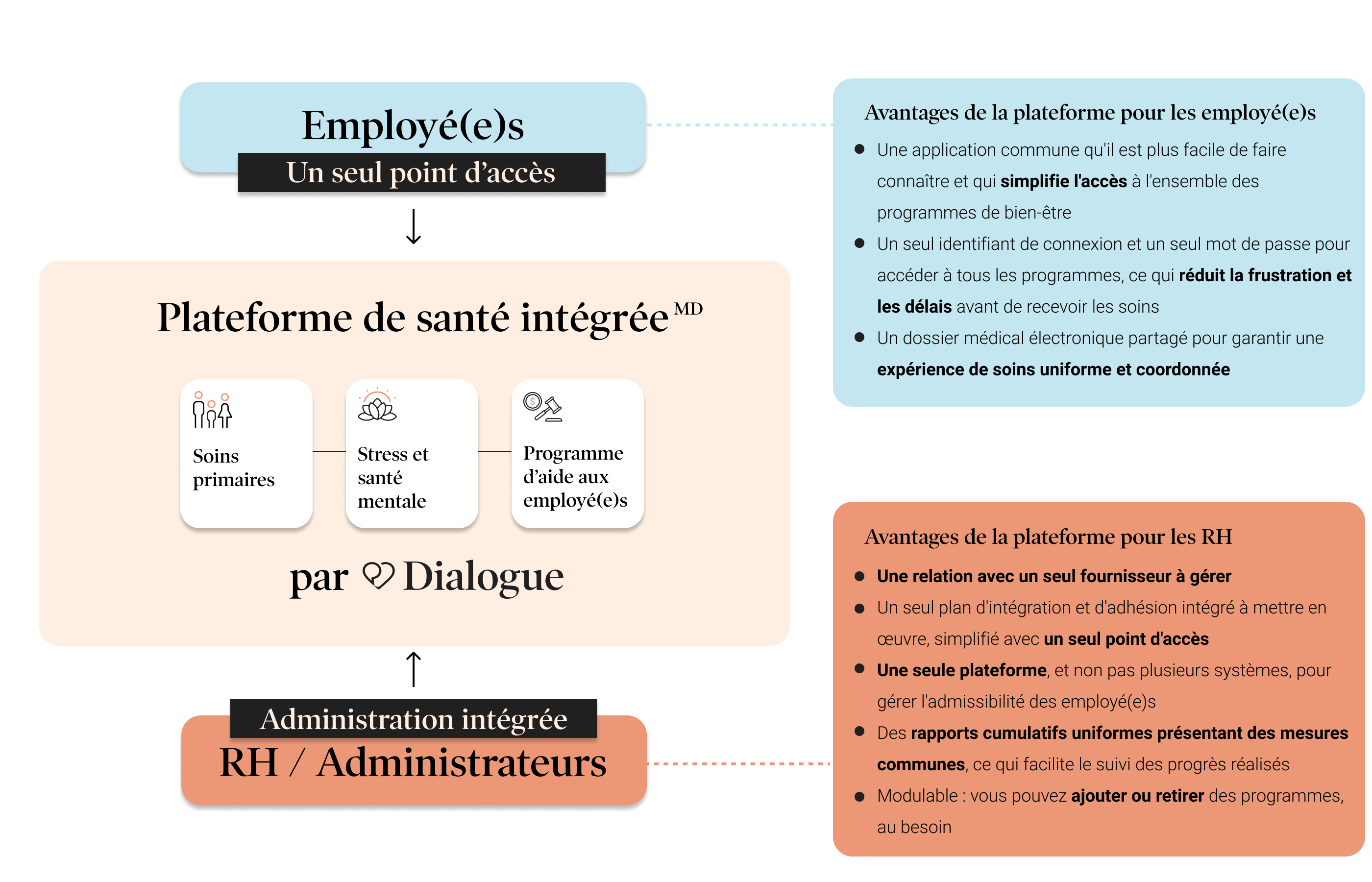 blog_ La Plateforme de santé intégrée de Dialogue _ de quoi sagit-il et quels avantages votre organisation peut-elle en tirer_ 2