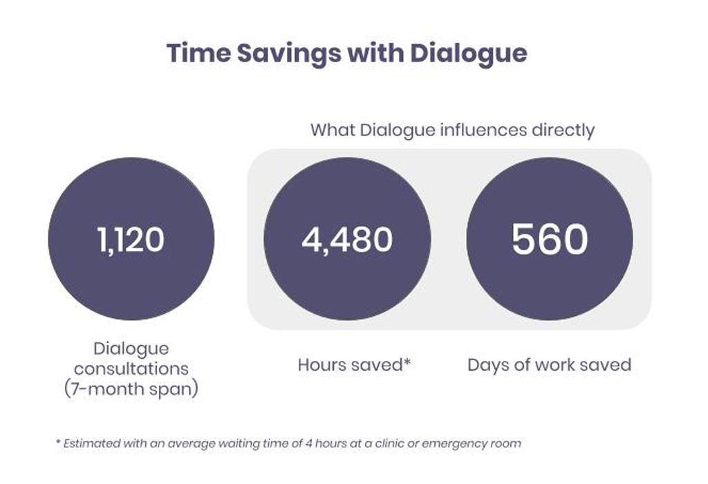Time Saving with Dialogue