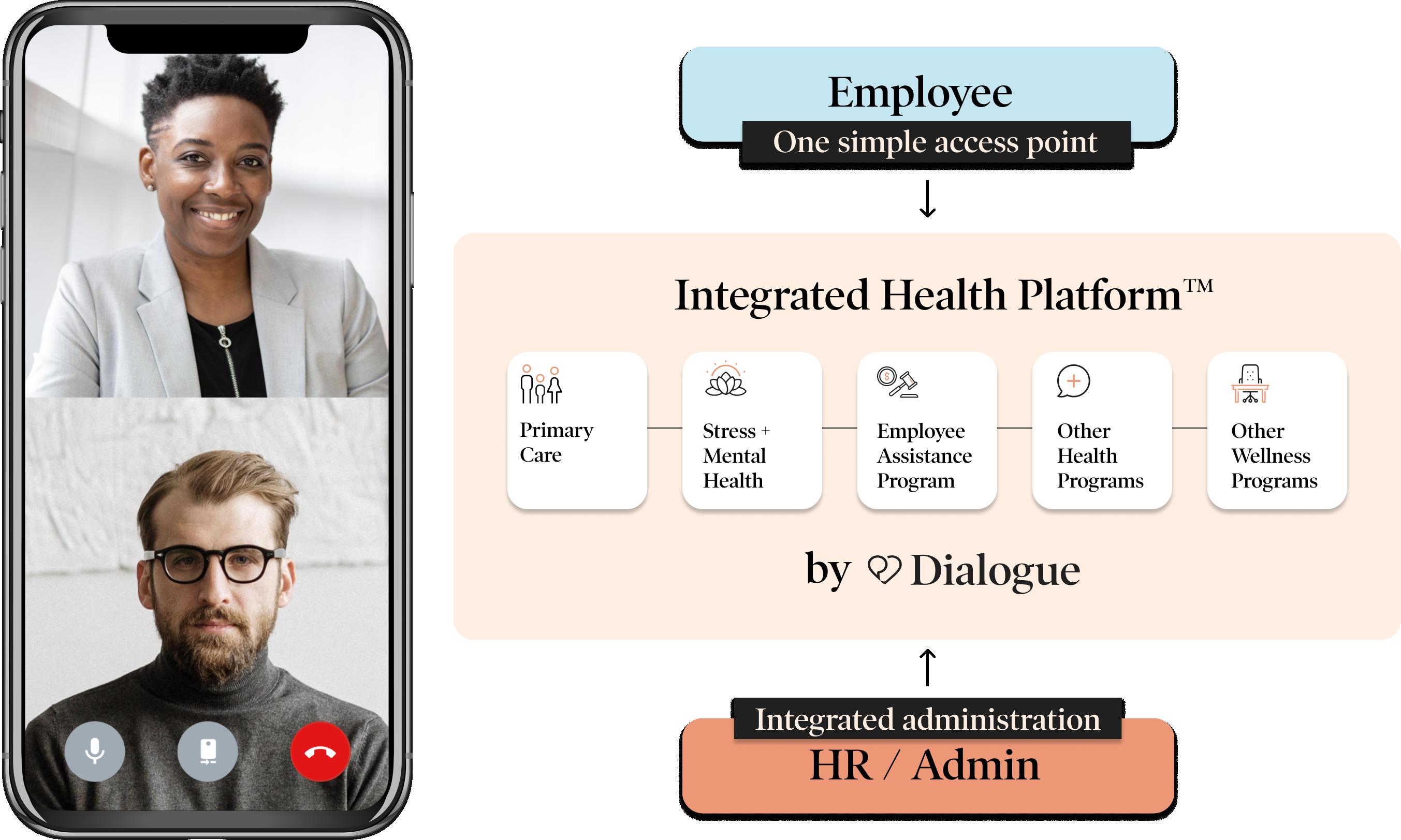 Integrated Health Platform